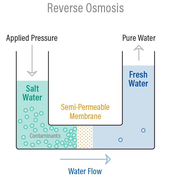 รีเวอร์ส ออสโมซิส (Reverse Osmosis)