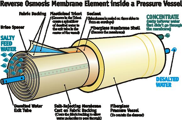 เยื่อเมมเบรน (Membrane) สามารถกรองได้ละเอียดถึง 0.0001 ไมครอน